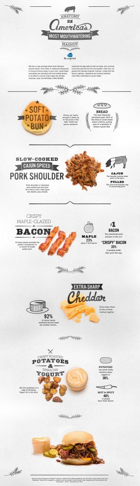 America's Most Mouthwatering Mashup guide to a sandwich by Eater and @porkbeinspired